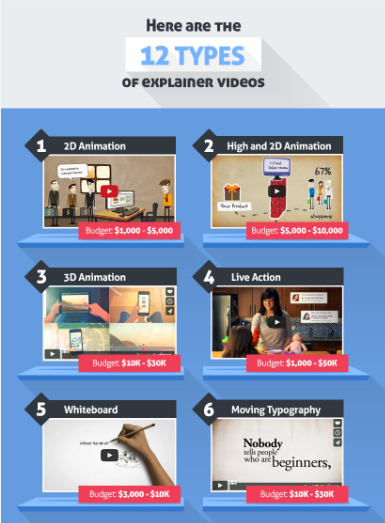 Explainer videos are the best way of grabbing attention of potential customers. They increase your brand visibility, sales conversion rates and improve SEO.